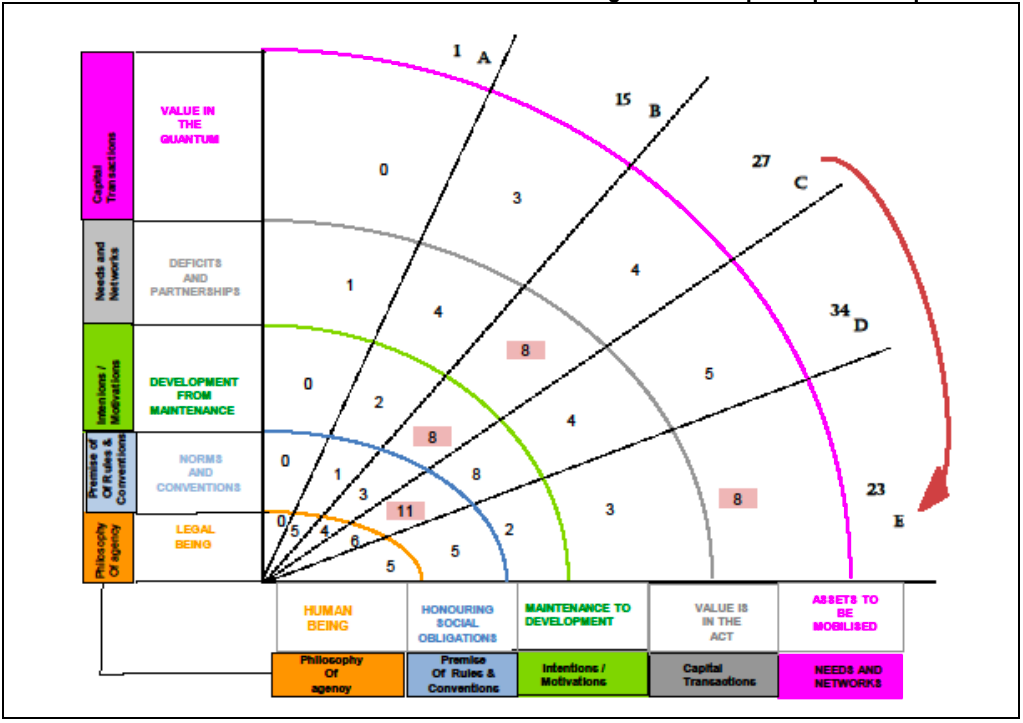 Figure 2: A completed philanthropic arc