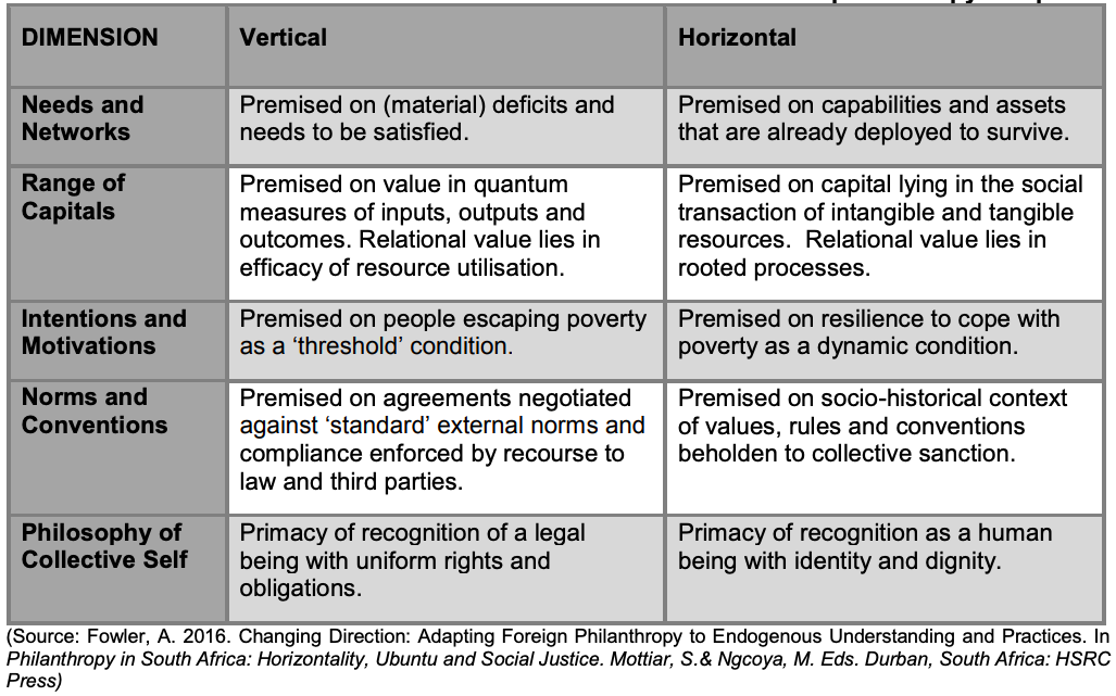 Table 1:Vertical and horizontal philanthropy compared